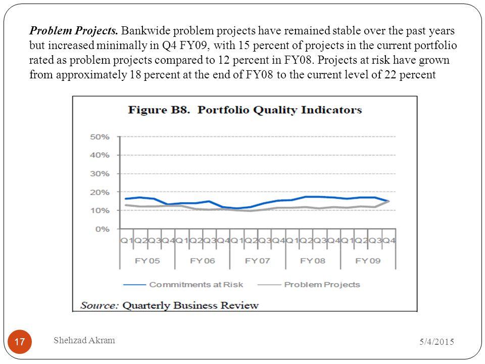 5/4/2015 Shehzad Akram 17 Problem Projects.