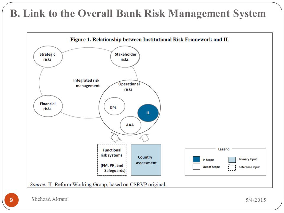 B. Link to the Overall Bank Risk Management System 5/4/2015 Shehzad Akram 9