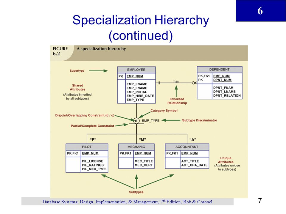 6 8 Database Systems: Design, Implementation, & Management, 7 th Edition, Rob & Coronel Specialization Hierarchy (continued) Support attribute inheritance Define special supertype attribute known as subtype discriminator Define disjoint/overlapping constraints and complete/partial constraints