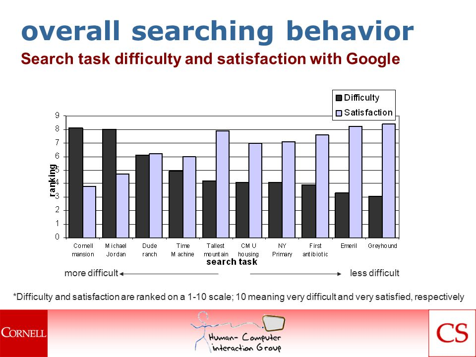 overall searching behavior *Difficulty and satisfaction are ranked on a 1-10 scale; 10 meaning very difficult and very satisfied, respectively Search task difficulty and satisfaction with Google less difficultmore difficult
