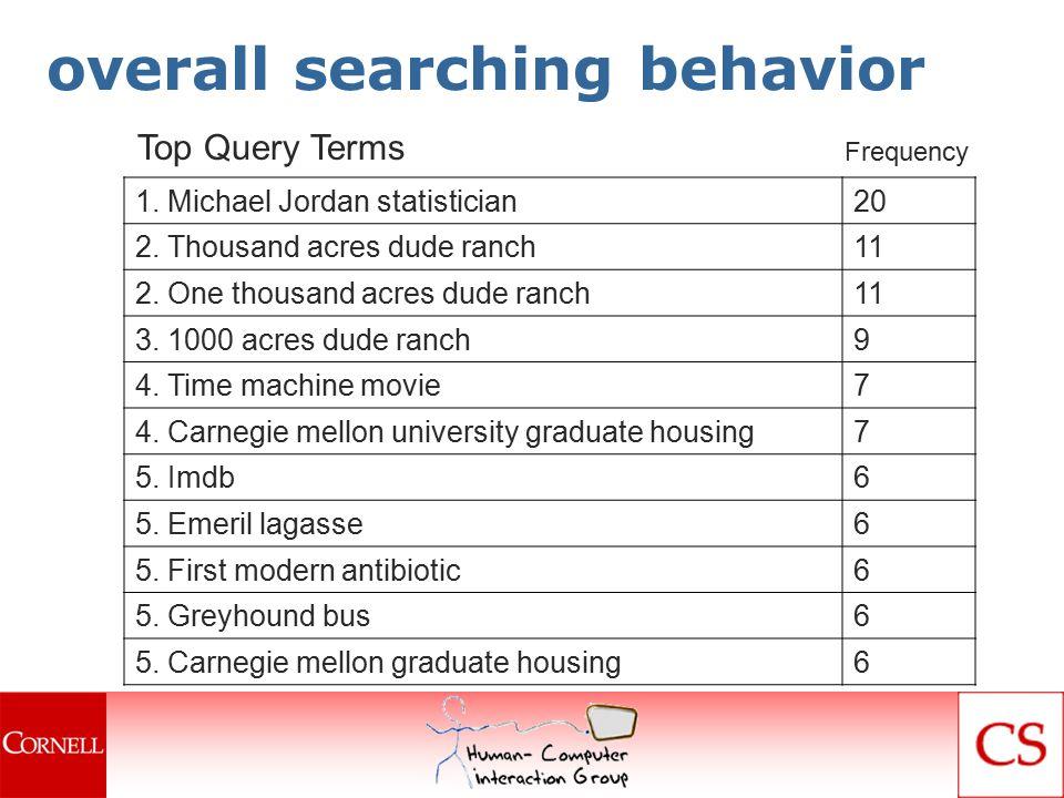overall searching behavior 1. Michael Jordan statistician20 2.