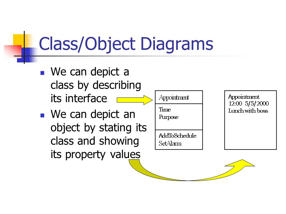 Class/Object Diagrams We can depict a class by describing its interface We can depict an object by stating its class and showing its property values