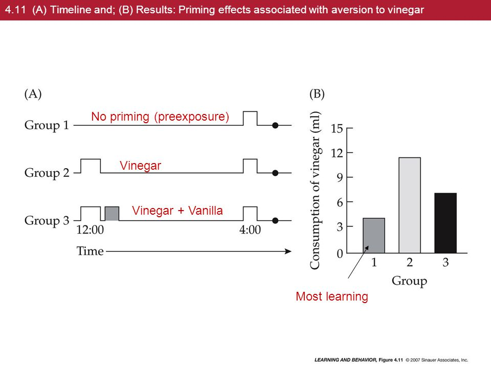 4.11 (A) Timeline and; (B) Results: Priming effects associated with aversion to vinegar No priming (preexposure) Vinegar Vinegar + Vanilla Most learning