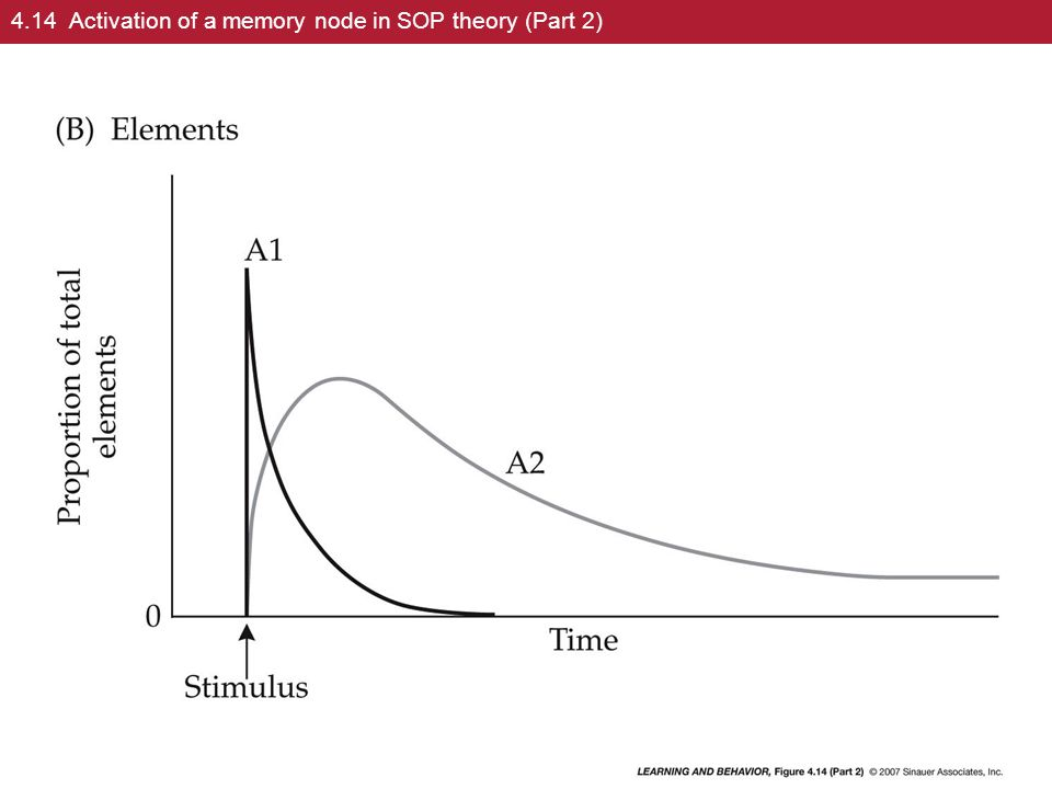 4.14 Activation of a memory node in SOP theory (Part 2)