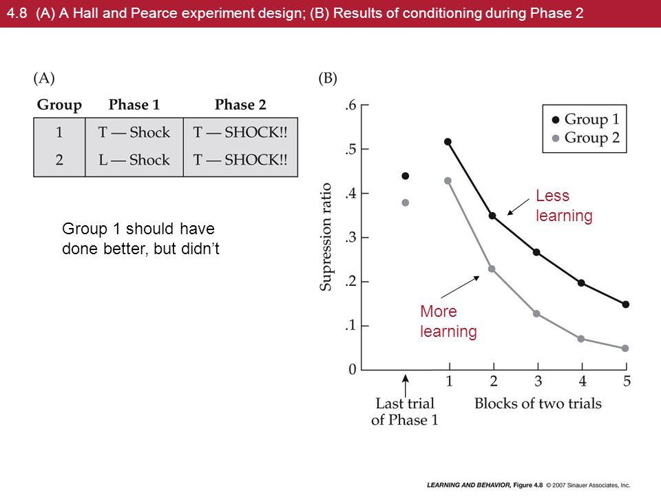 Does Priming Explain Habituation.