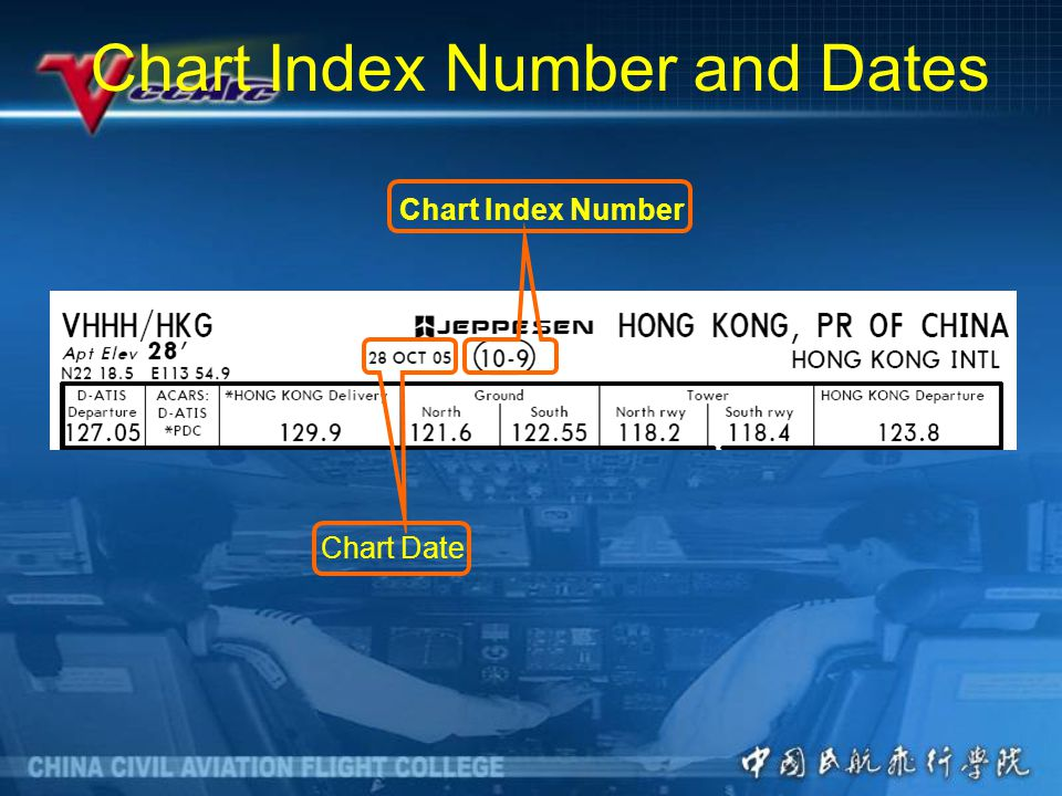 Chart Index Number and Dates Chart Index Number Chart Date