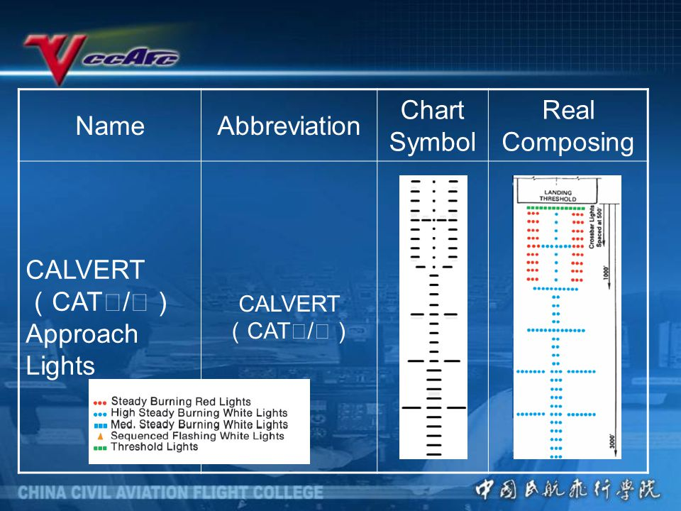 NameAbbreviation Chart Symbol Real Composing CALVERT ( CAT Ⅱ / Ⅲ) Approach Lights CALVERT ( CAT Ⅱ / Ⅲ)