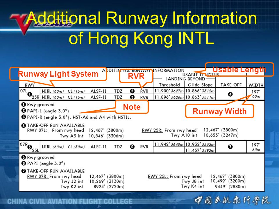 Additional Runway Information of Hong Kong INTL Runway Light System RVR Runway Width Usable Length Note