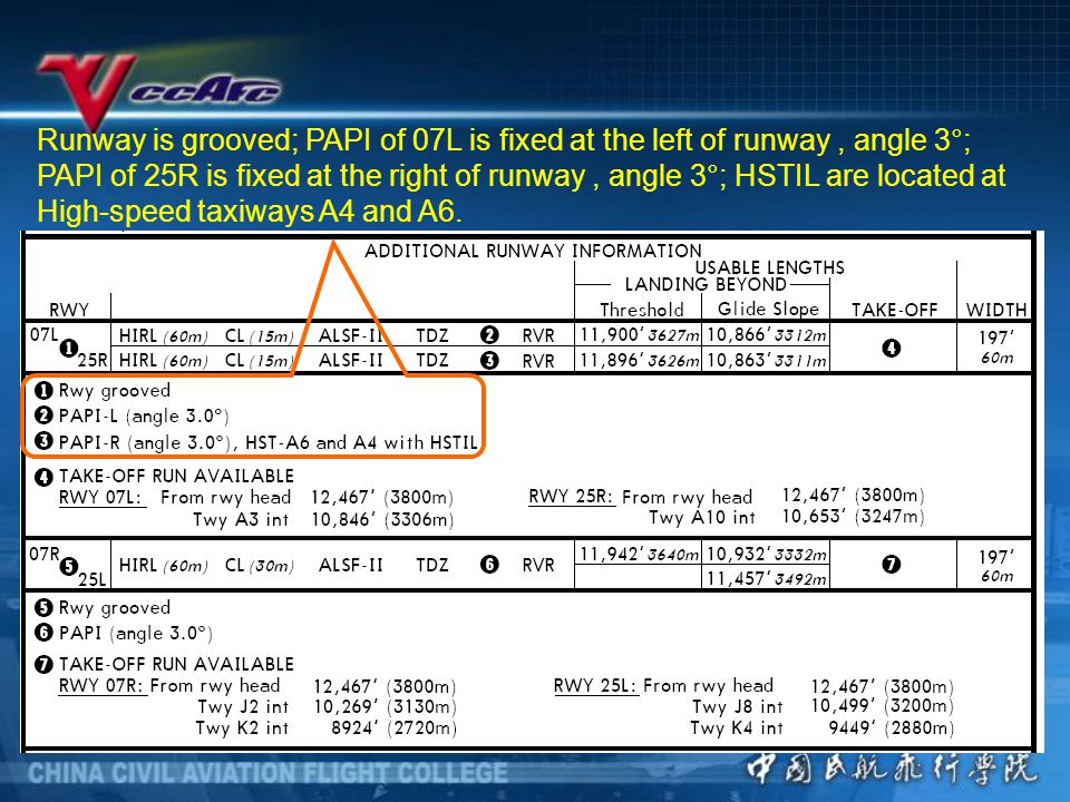 Runway is grooved; PAPI of 07L is fixed at the left of runway, angle 3 ° ; PAPI of 25R is fixed at the right of runway, angle 3°; HSTIL are located at High-speed taxiways A4 and A6.