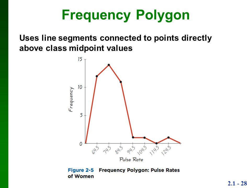 2.1 - 28 Frequency Polygon Uses line segments connected to points directly above class midpoint values