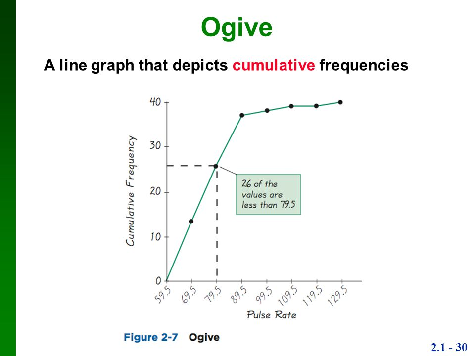 2.1 - 30 Ogive A line graph that depicts cumulative frequencies