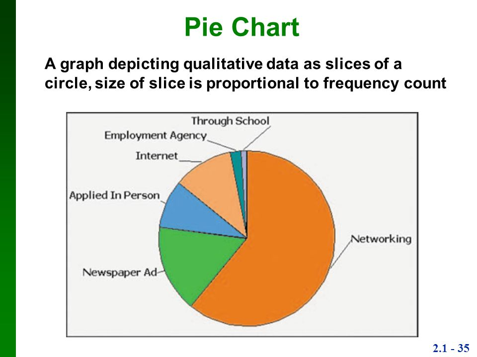2.1 - 35 Pie Chart A graph depicting qualitative data as slices of a circle, size of slice is proportional to frequency count