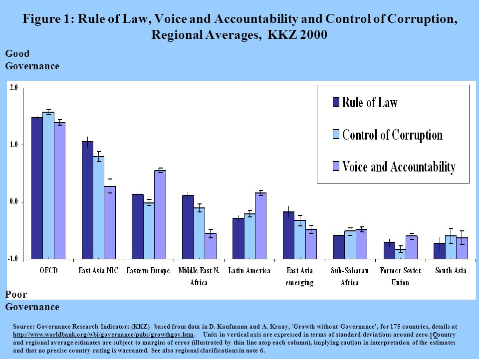 12 Figure 1: Rule of Law, Voice and Accountability and Control of Corruption, Regional Averages, KKZ 2000 Source: Governance Research Indicators (KKZ) based from data in D.