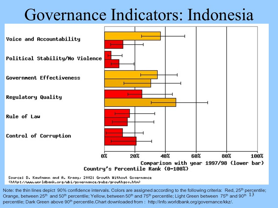 13 Governance Indicators: Indonesia Note: the thin lines depict 90% confidence intervals.