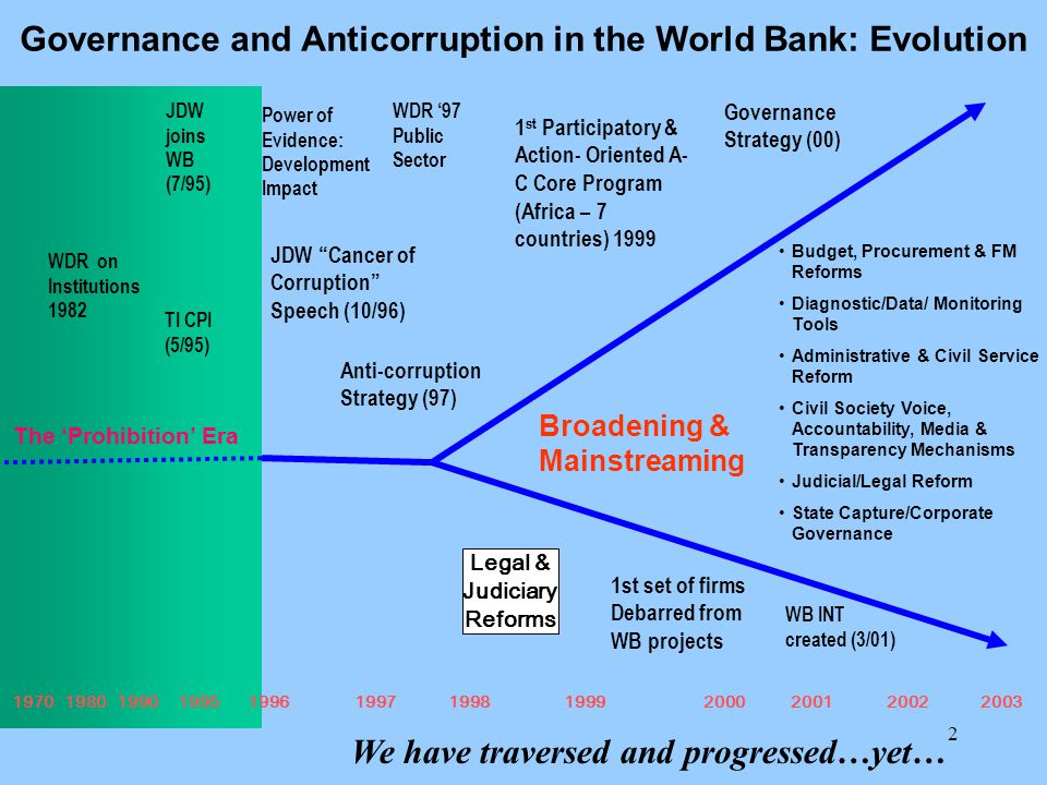 3 1.'Data Power': Governance can be measured & Matters 2.Reality: Sobering Reality on balance: Lessons.