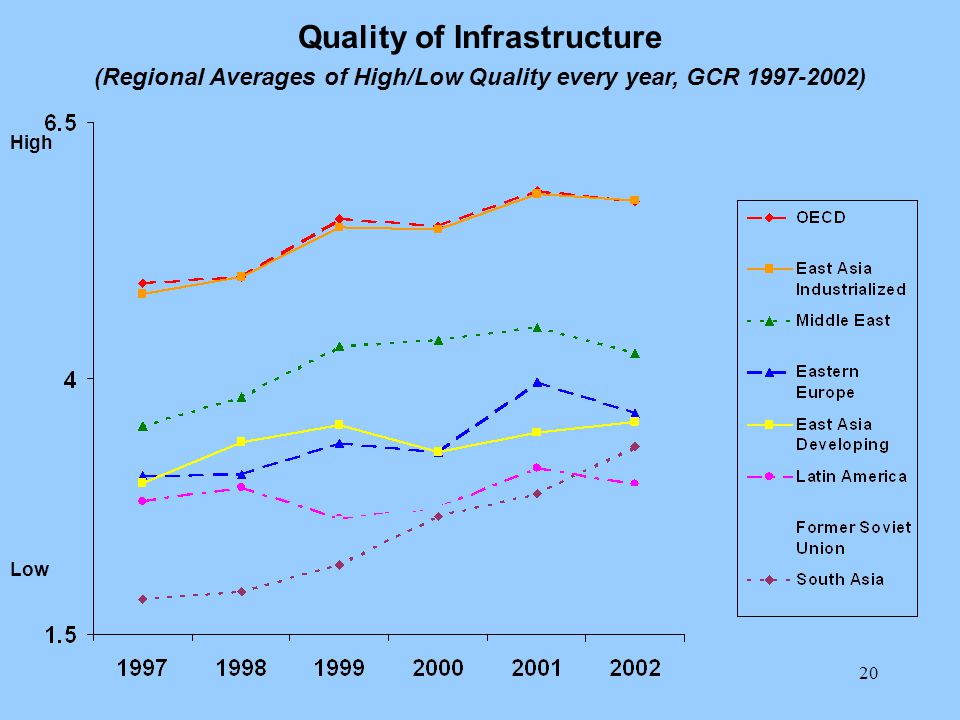 20 Quality of Infrastructure (Regional Averages of High/Low Quality every year, GCR 1997-2002) Low High