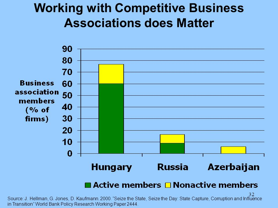 32 Working with Competitive Business Associations does Matter Source: J.