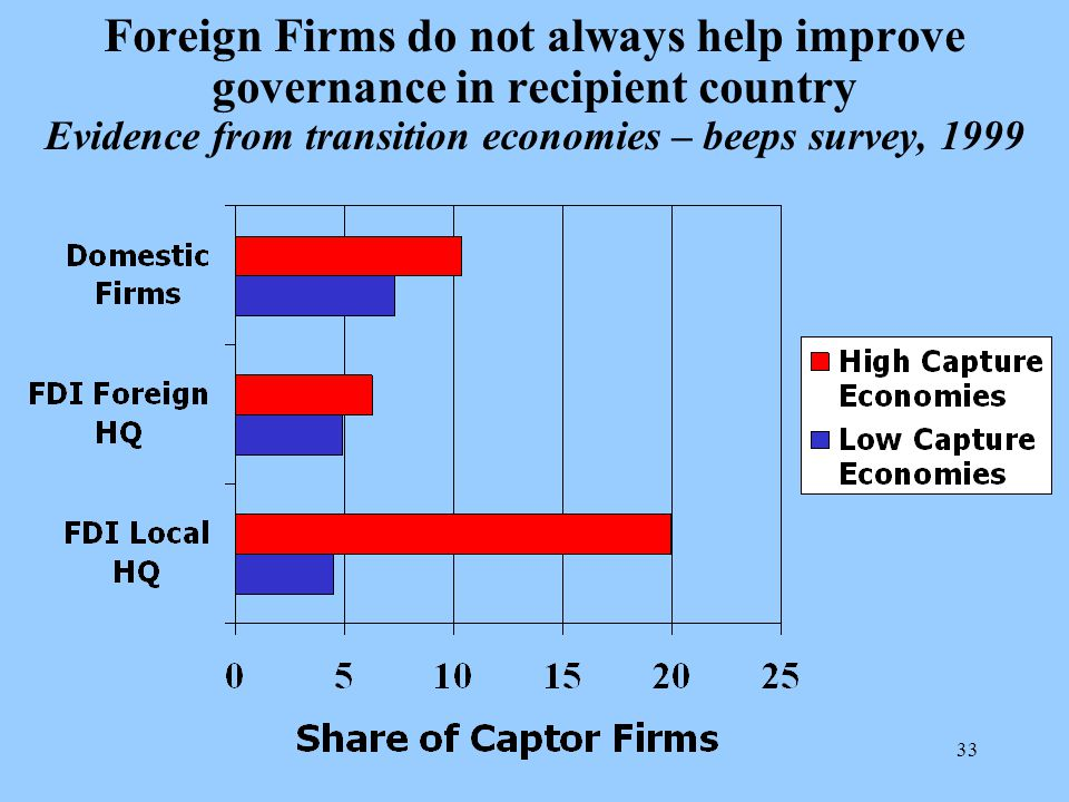 33 Foreign Firms do not always help improve governance in recipient country Evidence from transition economies – beeps survey, 1999