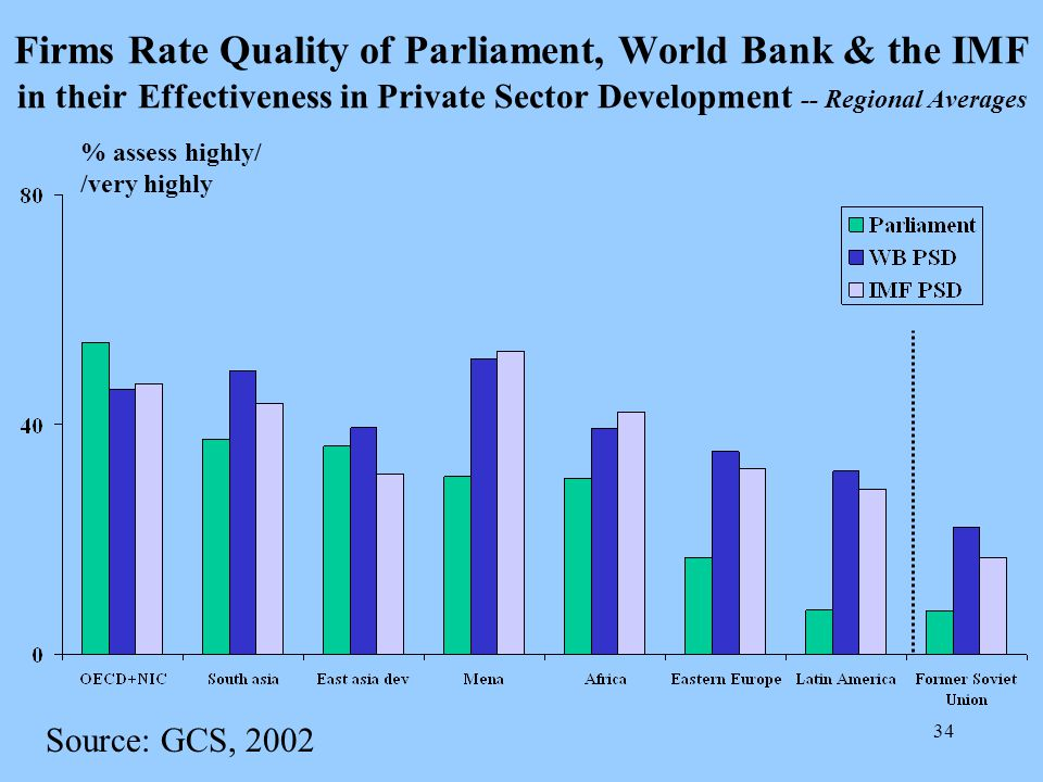 34 Firms Rate Quality of Parliament, World Bank & the IMF in their Effectiveness in Private Sector Development -- Regional Averages Source: GCS, 2002 % assess highly/ /very highly