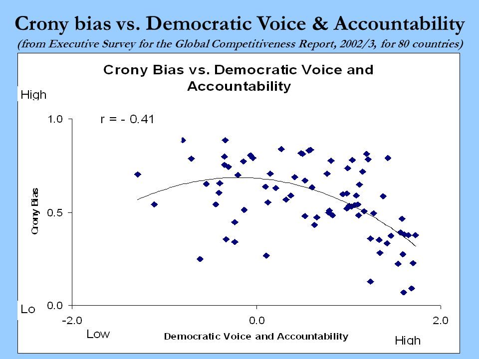 39 Crony bias vs.