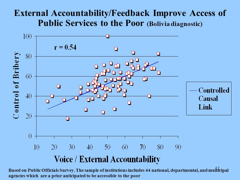 42 External Accountability/Feedback Improve Access of Public Services to the Poor (Bolivia diagnostic) Based on Public Officials Survey.