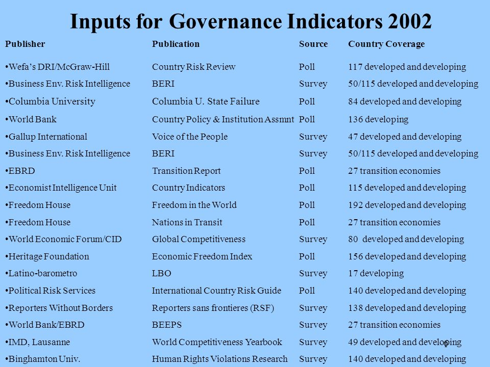 7 Control of Corruption: one Aggregate Indicator (selected countries, for illustration, based on 2000/01 research data) Source: KKZ 2000/01 POOR GOOD Corruption Level Margin of Error Good Corruption Control