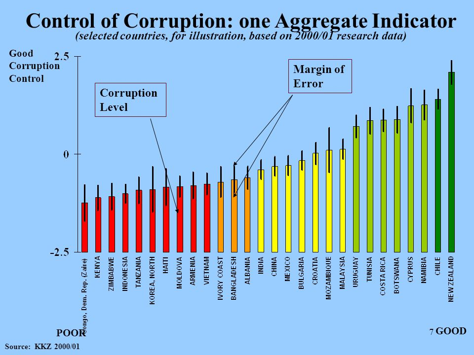 28 Unbundling Corruption – [Regional Averages] Preliminary results 2002, View of the Firm, 80 countries Extent of Bribery for: