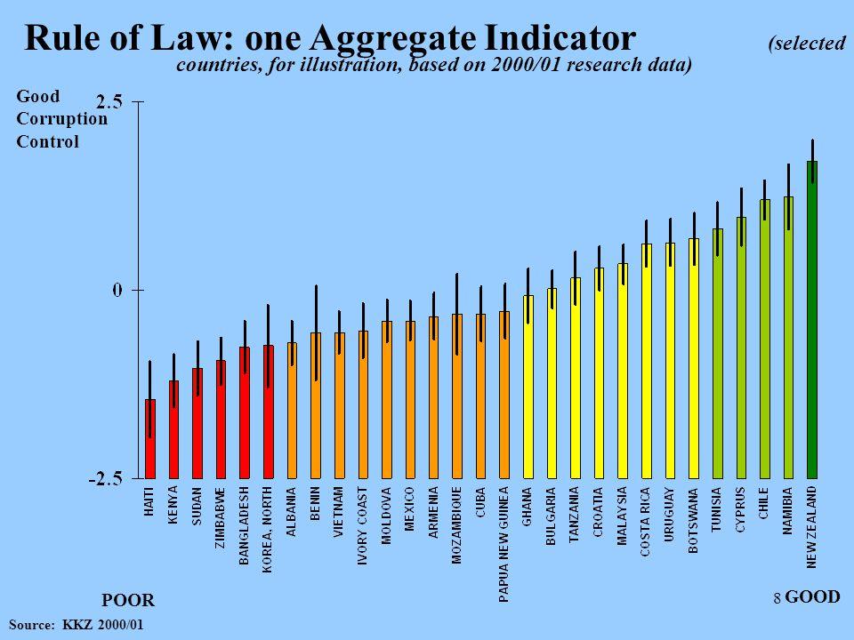 9 Rule of Law, 1998 vs.