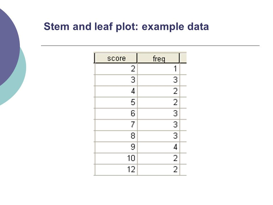 10 Stem and leaf plot: example data