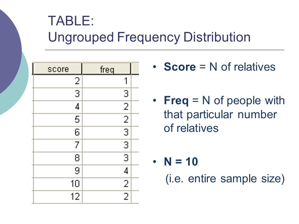 6 TABLE: Ungrouped Frequency Distribution Score = N of relatives Freq = N of people with that particular number of relatives N = 10 (i.e. entire sampl
