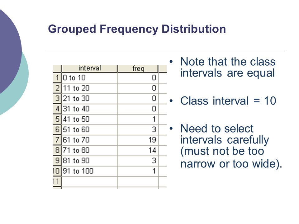 8 Grouped Frequency Distribution Note that the class intervals are equal Class interval = 10 Need to select intervals carefully (must not be too narro