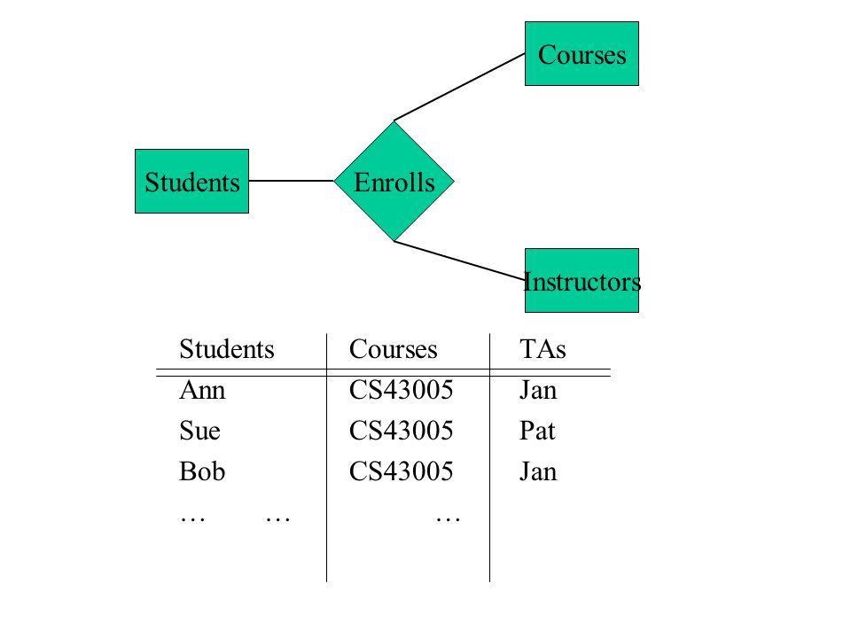 StudentsCoursesTAs AnnCS43005Jan SueCS43005Pat BobCS43005Jan ……… Students Courses Instructors Enrolls