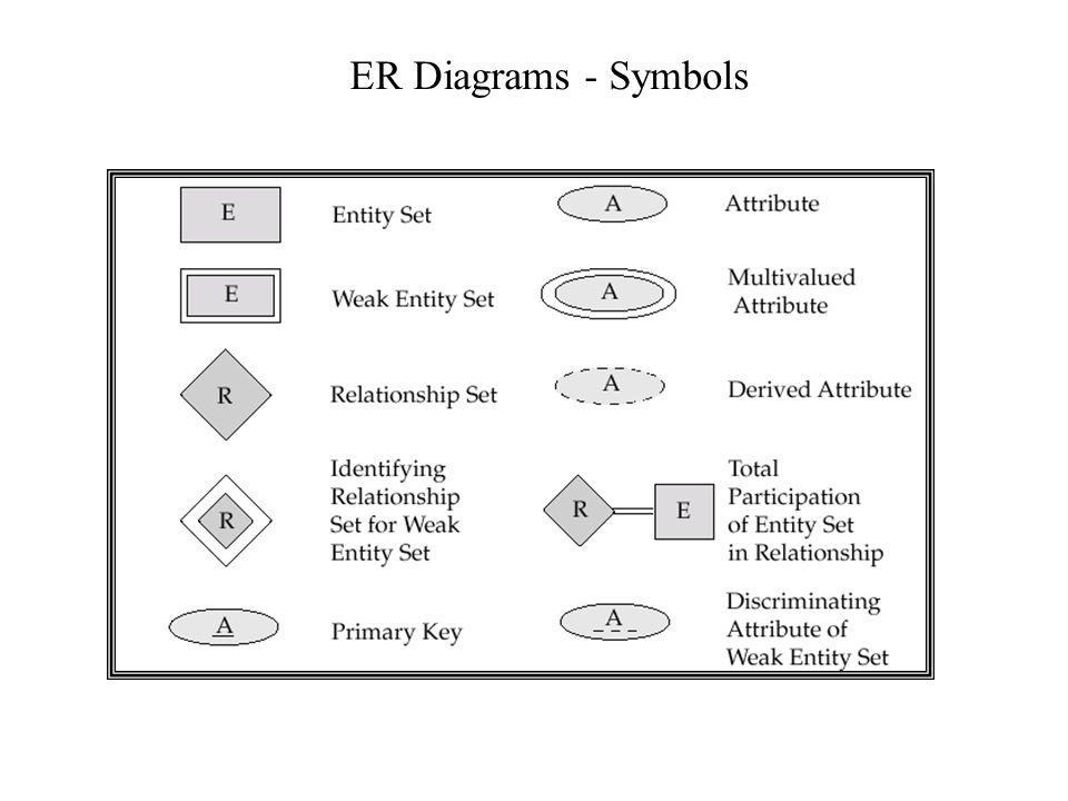 ER Diagrams - Symbols
