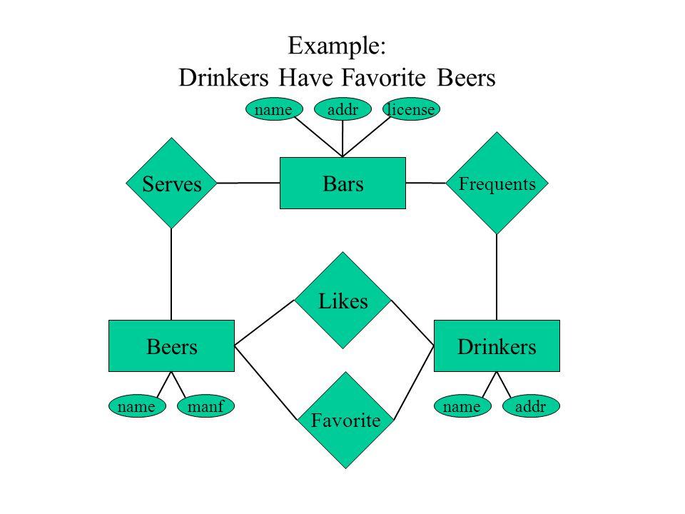 Example: Drinkers Have Favorite Beers nameaddrlicense namemanfnameaddr BeersDrinkers Bars Serves Frequents Likes Favorite