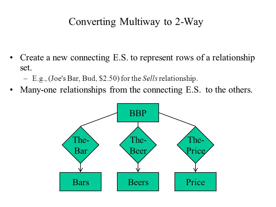 Converting Multiway to 2-Way Create a new connecting E.S. to represent rows of a relationship set. –E.g., (Joe's Bar, Bud, $2.50) for the Sells relati