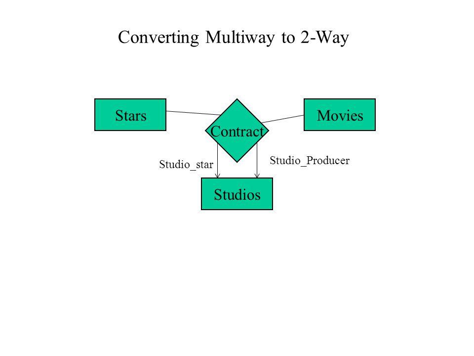 Converting Multiway to 2-Way Stars Contract Movies Studios Studio_star Studio_Producer