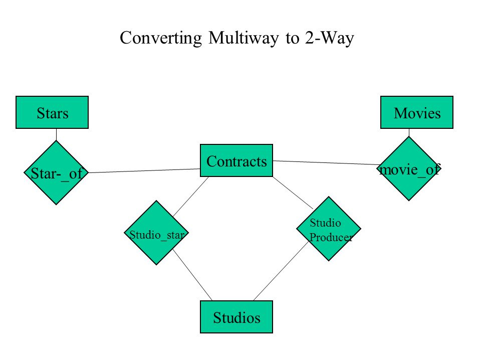 Converting Multiway to 2-Way StarsMovies Studios Studio Producer movie_of Star-_of Studio_star Contracts