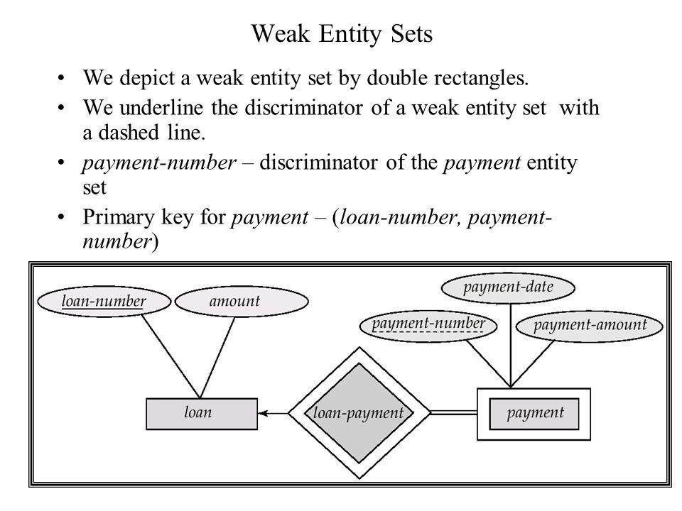 Weak Entity Sets We depict a weak entity set by double rectangles. We underline the discriminator of a weak entity set with a dashed line. payment-num