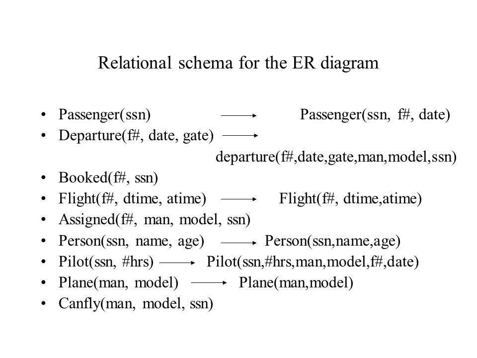 Relational schema for the ER diagram Passenger(ssn) Passenger(ssn, f#, date) Departure(f#, date, gate) departure(f#,date,gate,man,model,ssn) Booked(f#