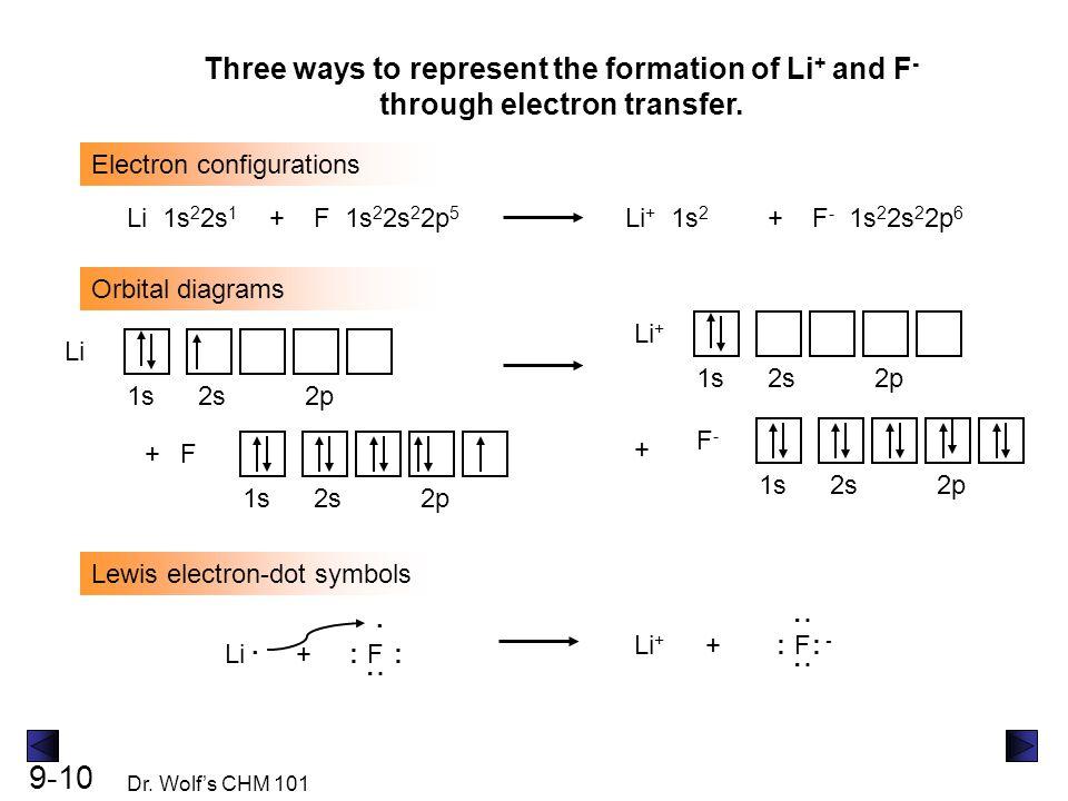 9-10 Dr. Wolf's CHM 101 Electron configurations Li 1s 2 2s 1 Orbital diagrams Lewis electron-dot symbols +F 1s 2 2s 2 2p 5 Li + 1s 2 +F - 1s 2 2s 2 2p