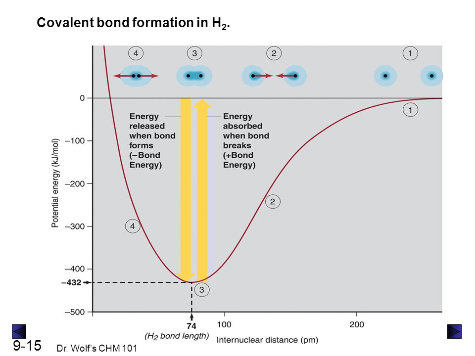 9-15 Dr. Wolf's CHM 101 Covalent bond formation in H 2.