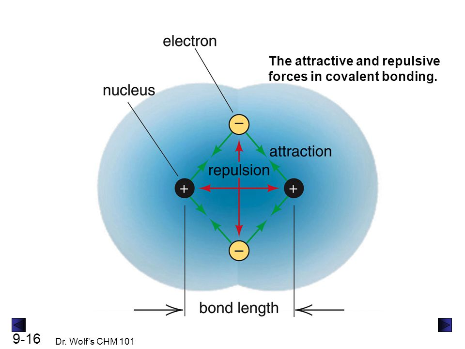 9-16 Dr. Wolf's CHM 101 The attractive and repulsive forces in covalent bonding.