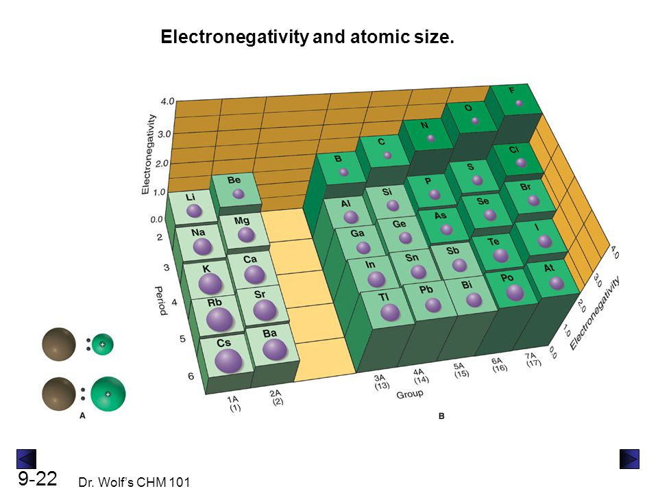 9-22 Dr. Wolf's CHM 101 Electronegativity and atomic size.