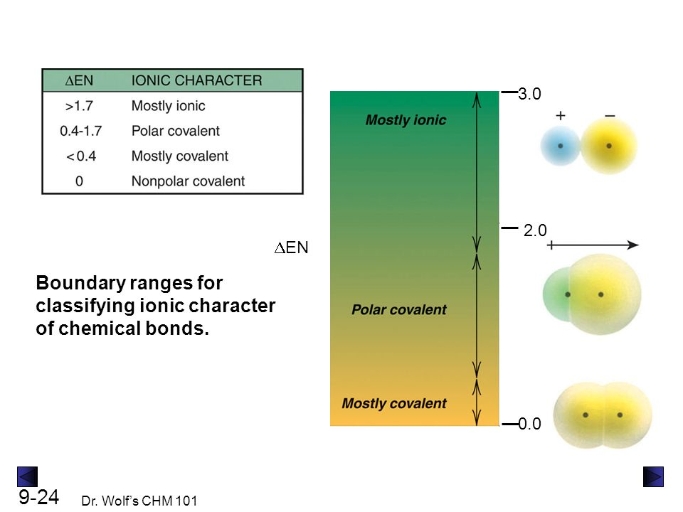 9-24 Dr. Wolf's CHM 101  EN 3.0 2.0 0.0 Boundary ranges for classifying ionic character of chemical bonds.