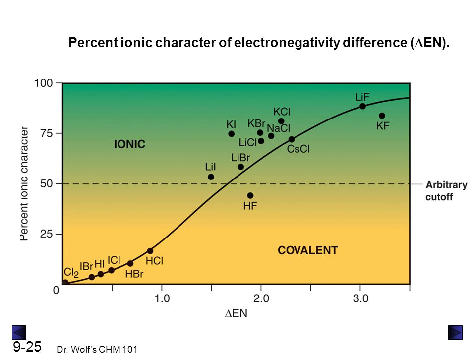 9-25 Dr. Wolf's CHM 101 Percent ionic character of electronegativity difference (  EN).