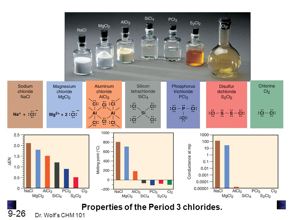 9-26 Dr. Wolf's CHM 101 Properties of the Period 3 chlorides.