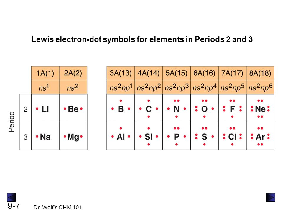 9-7 Dr. Wolf's CHM 101 Lewis electron-dot symbols for elements in Periods 2 and 3