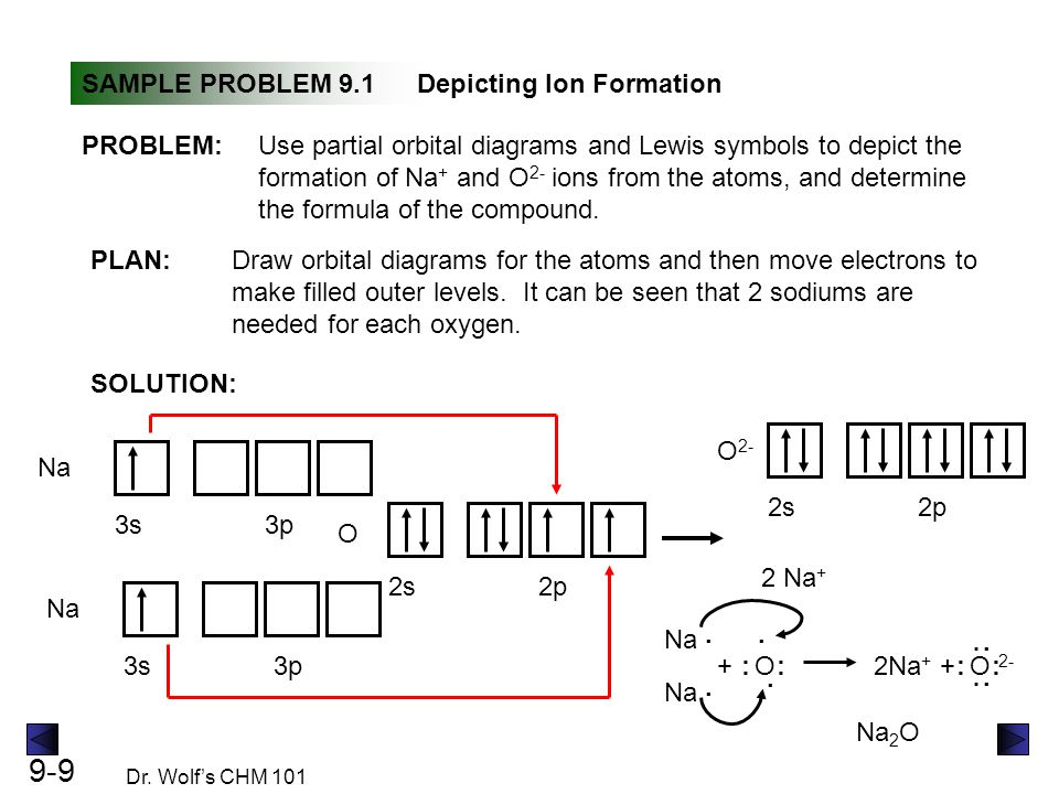 9-9 Dr. Wolf's CHM 101 SAMPLE PROBLEM 9.1Depicting Ion Formation PLAN: SOLUTION: PROBLEM:Use partial orbital diagrams and Lewis symbols to depict the