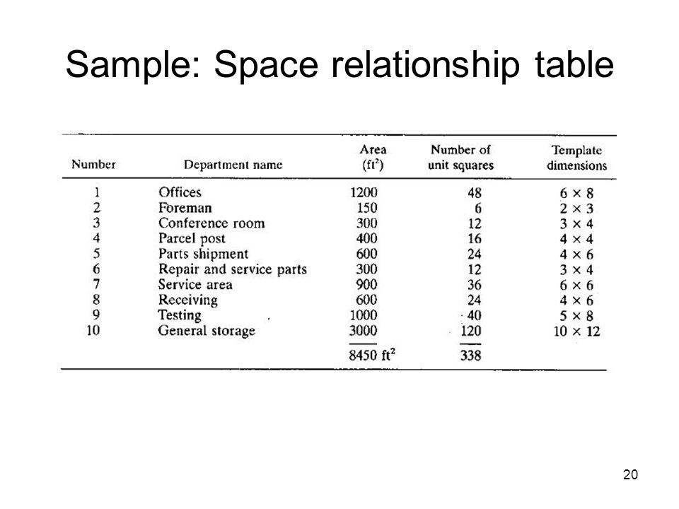 20 Sample: Space relationship table