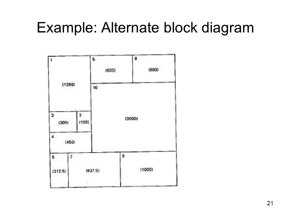 21 Example: Alternate block diagram